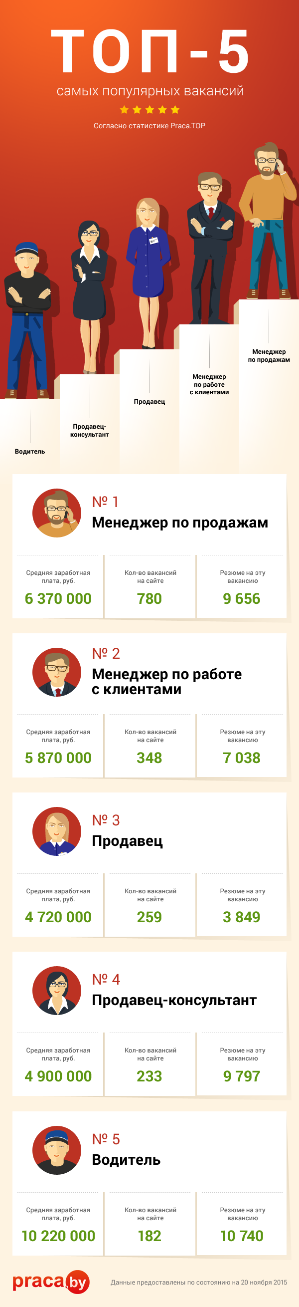 ТОП-5 вакансий на praca.by
