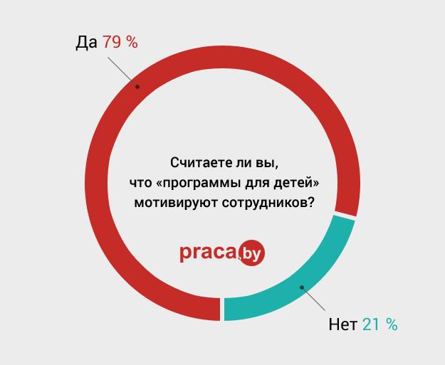 график3