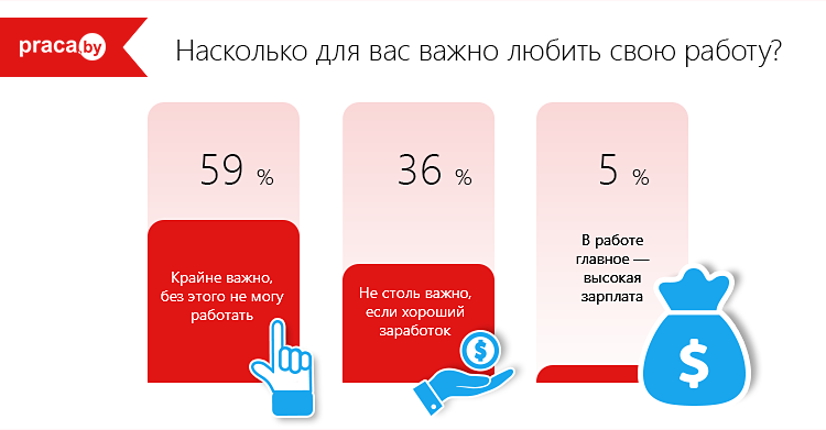 опрос среди белорусов