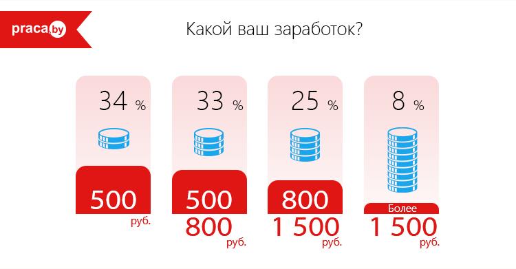средняя зарплата в Беларуси 2018