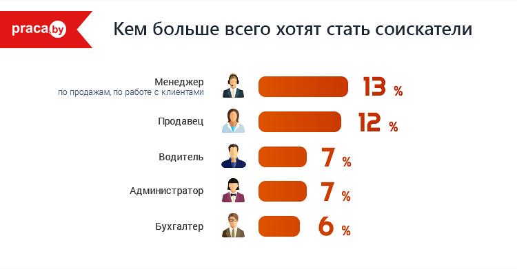 востребованные профессии в беларуси 2018